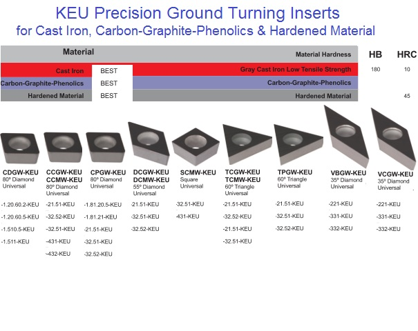 KEU Cast Iron, Carbon-Graphite-Phenolics KEU Hardened Material
