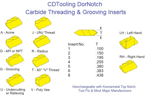 Threading, Grooving DorNotch, Top Notch Style