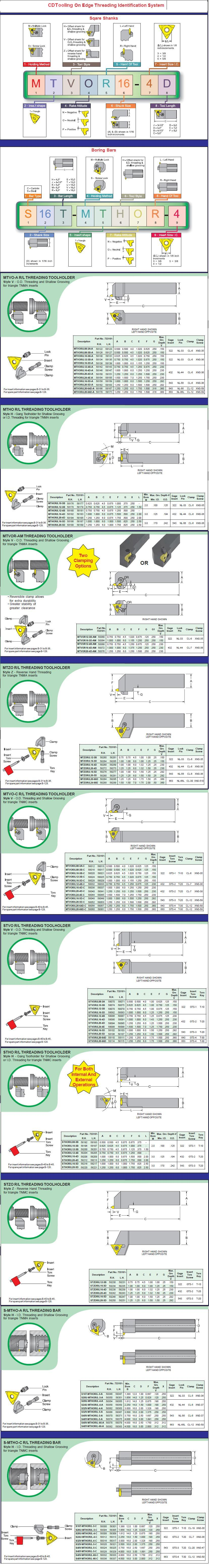 On Edge Carbide Threading, Grooving Inserts Tool Holders & Boring Bars