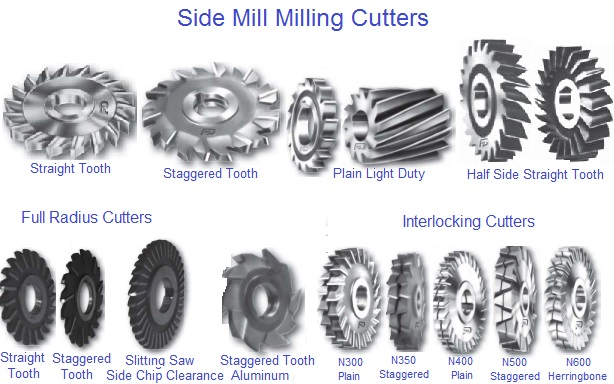 Milling Cutter, with Arbor Hole