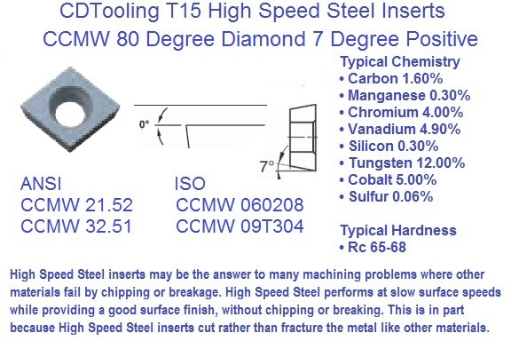 CCMW, 21.52, 32.51 060204 09T304 High Speed Steel Indexable Inserts T15