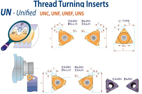 Carbide Inserts Laydown Threading UN - Unifed UNC UNF UNEF UNS