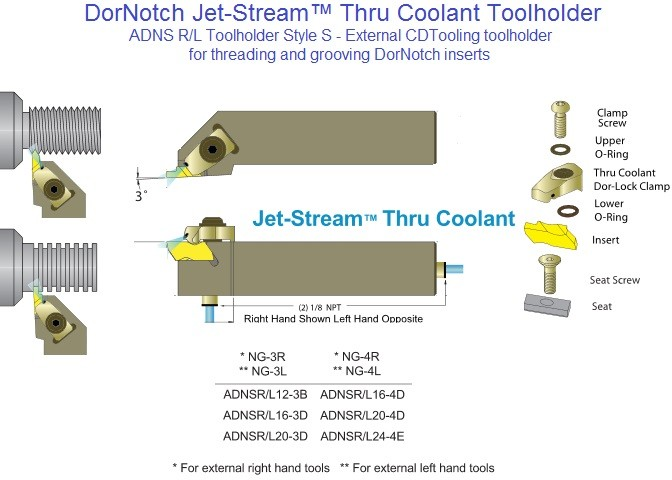 ADNS R/L External DorNotch coolant thoughToolholder Interchangeable with Kennametal Top Notch