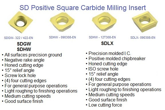 SDGW, SDHW, SDLX, Square Positive Carbide Milling Inserts