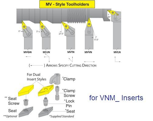 Turning Tool Holders Multi Lock MVGN MVJN MVTN MVVN MVLN for VNM_ Inserts