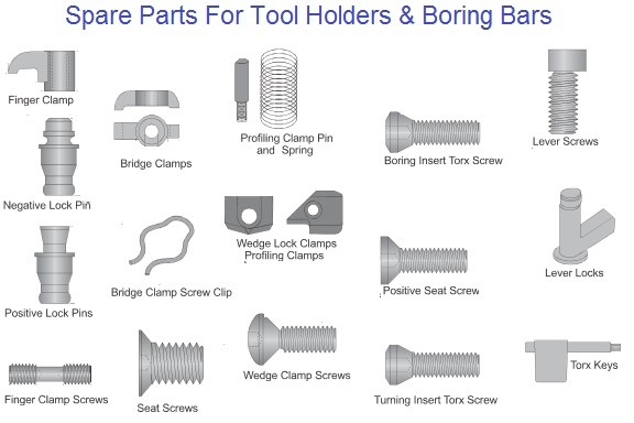 Indexable Tool Spare Parts, Screws, Clamps,Clips, Pins, Wedge