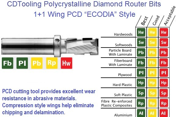 1 plus 1 Wing PCD 1 Flute Series ECODIA Diamond Tipped Compression Router ID 2720