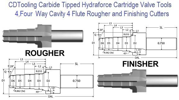 4, Four Way Hydraforce Cavity Cutter Carbide Tipped ID 3440-