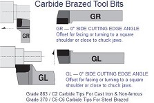 Carbide Tipped Brased Tool Bits 0 Degree Side Cutting GR & GL 8 10 12 16 20 44 Grade 370 & 883