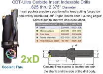 Carbide Indexable Drill .625 through 2.375, 2x Diameter in length Coolant Thru