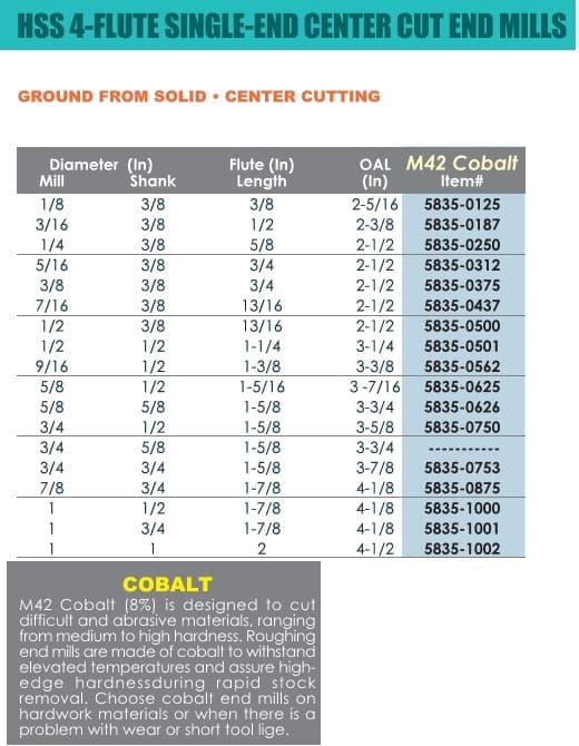 HHIP 5835-0750 3//4 x 1//2 4 Flute M42 Cobalt Single End Center Cut End Mill