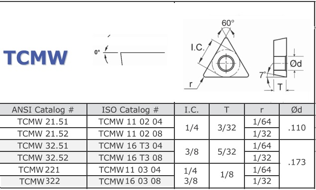 TCMW, 21.51, 22.52,32.51,32,52 221 322  110204 110208 016T304 16T308 110404 160308 HSS Indexable Inserts T15