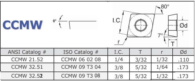 CCMW, 21.52, 32.51, 32.52 060204 09T304 09T308 High Speed Steel Indexable Inserts T15