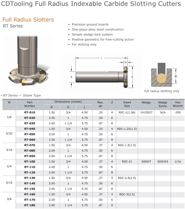 RT Full Radius Indexable Milling Cutter with Shank