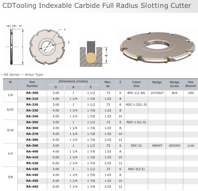 RA_Full_Radius_Indexable-Carbide_Slotting Cutter