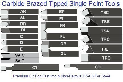 Single Point Carbide Brazed Tools