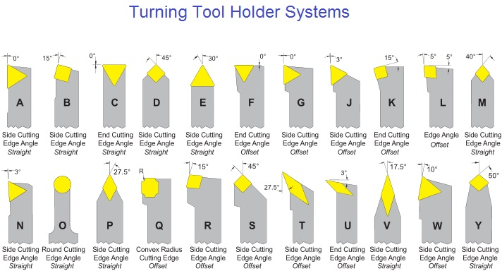 Boring And Turning Indexable Carbide And Diamond Tooling