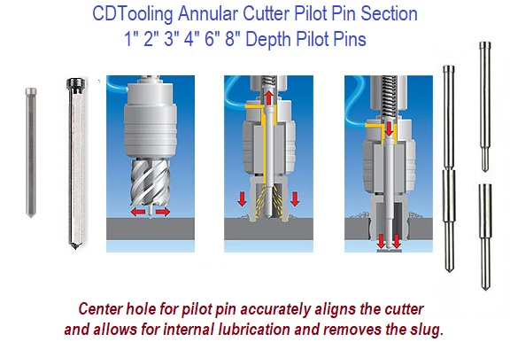 Pilot Pins for Annular Cutters