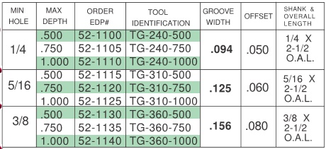 Combination Thread and Groove Tool 60 Degree .094, .125, .156 Groove Width