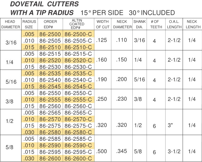 Carbide Dovetail Cutters,15 Per Side, 30 Included, Degree Angle, ,005, .010, .015 Radius Tip