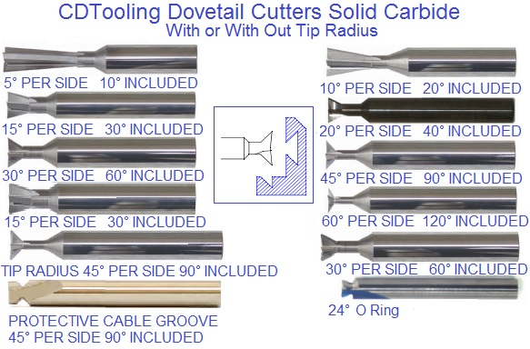 Dovetail Cutters O-Ring, Standard, Radius Tooth
