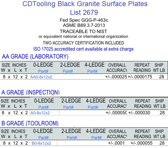 8 x 12 x 2 Granite Surface Plates 0, 2, 4 Ledge Grades, AA Laboratory, A Inspection, B Toolroom Series 2679