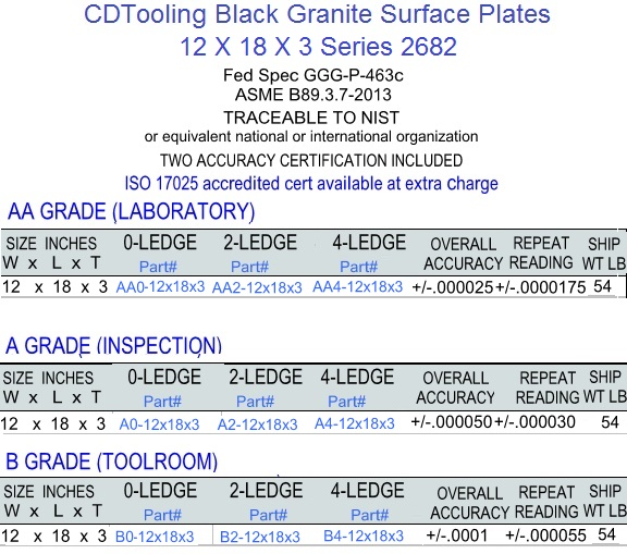 12 x 18 x 3 Granite Surface Plates 0 Ledge Grades, AA Laboratory, A Inspection, B Toolroom Series 2682