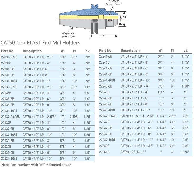Morse 5916 .025 X .037 LOC 3FL SC BRT 10X Made 46002