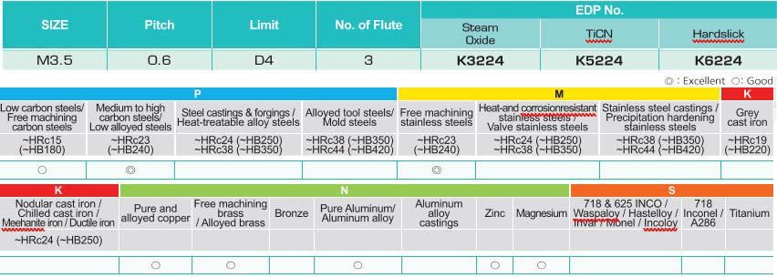 Bright Coating Shank Diameter 0.3810 Flute Length 0.6020 Full Length 2.15//16 UNF3//8 Dormer E0353//8 Spiral Point Taps