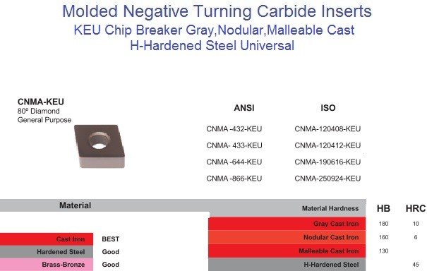 CNMA 432,433,644,866, KEU Negative Molded Carbide Cast Iron, H - Hard Steel