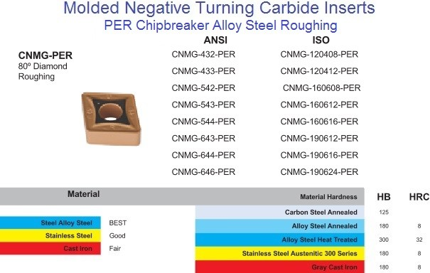CNMG, 43_,54_,64_, PER Carbide Insert for Steel,Alloy Steel, Stainless Steel Roughing