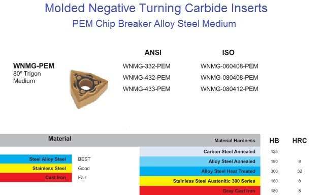 WNMG 332,432,433 PEM Carbide Insert for Steel, Alloy Steel & Stainless Steel Universal