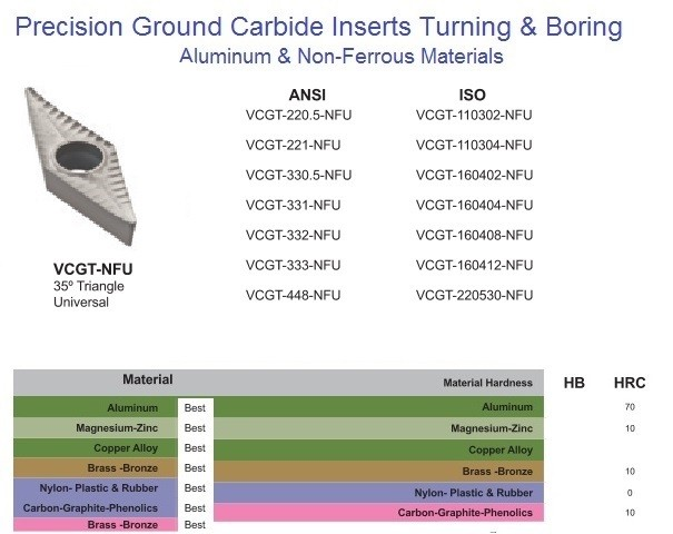VCGT 22 33 44 1103 1604 2205 NFU Precision Ground Carbide Inserts for Aluminum and Non-Ferrous
