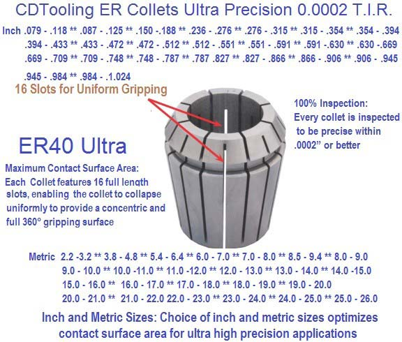 ER11, ER16, ER20, ER25, ER32,ER40 Ultra Precision Collet Sets in Case