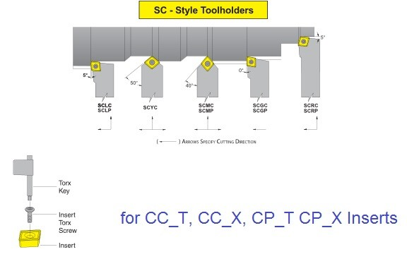 Turning Tool Holders Screw Lock SCLC SCLP SCVC SCMC SCMP SCGC SCGP SCRC SCRP for CC_T and CP_T  Inserts