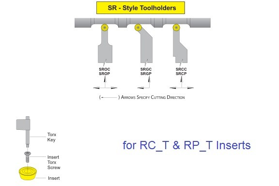 Turning Tool Holders Screw Lock SROC SROP SRGC SRGP SRCC SRCP for RC_T and RP_T Inserts
