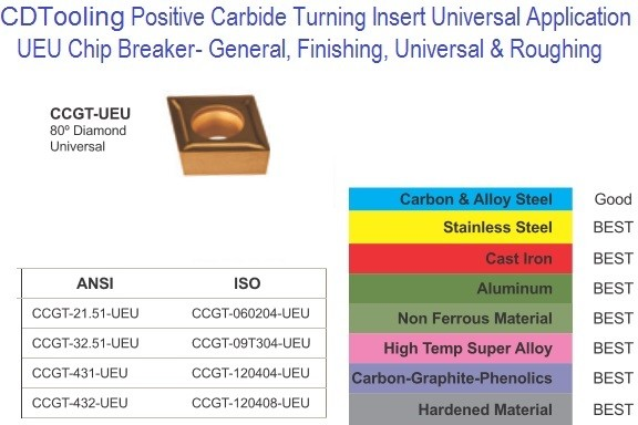 CCGT- 21-51, 32-51, 431, 432, UEU Universal Application Carbide Inserts 10 Pack ID 2369-