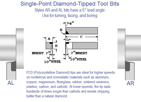 3//8 X 7//8 Right Hand Lathe Tool Holder for 1//4 High Speed Steel Toolbits