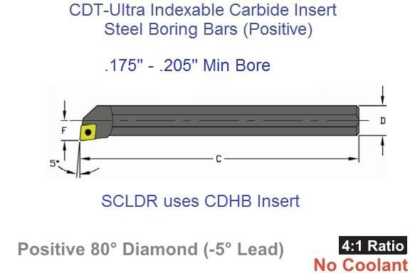 S02.5G, S03.5, SCLDR/L- 1.2 Boring Bars Steel -5 Degree Lead, CDHB Carbide Inserts