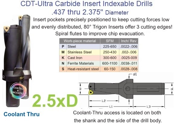 Carbide Indexable Drill .437 .468 .500 .531 .562 .593 Diameter 2.5x Coolant Thru