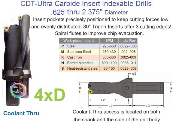 Carbide Indexable Drill .625 through 2.375, 4x Diameter in length Coolant Thru
