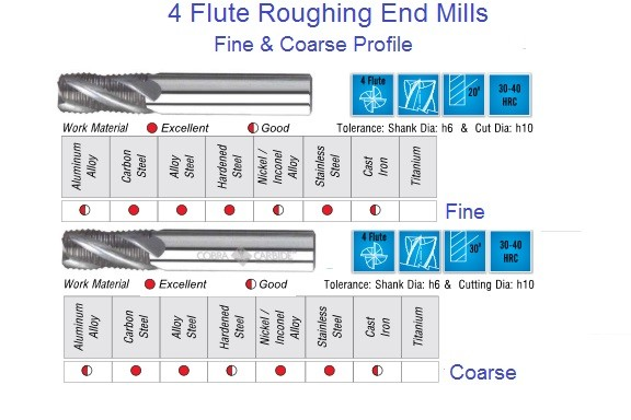 Carbide Roughing End Mills Coarse, Fine Pitch Roughers,1/4 to1