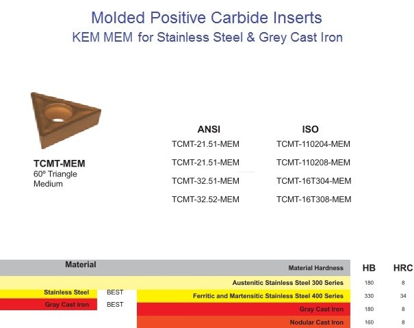 TCMT 21.5 32.5 1102 16T3 -MEM Molded Positive Carbide Turning Inserts for Stainless Steel and Grey Cast Iron