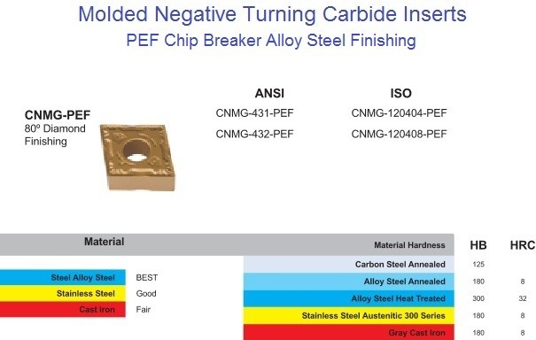 CNMG 431, 432, PEF Carbide Insert for Steel,Alloy Steel, Stainless Steel  Finishing