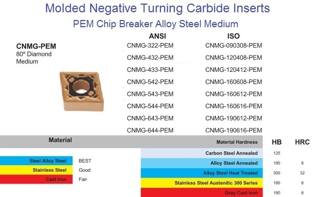 CNMG 32_,43_,54_,64_, PEM Carbide Insert for Steel,Alloy Steel, Stainless Steel Medium Cut