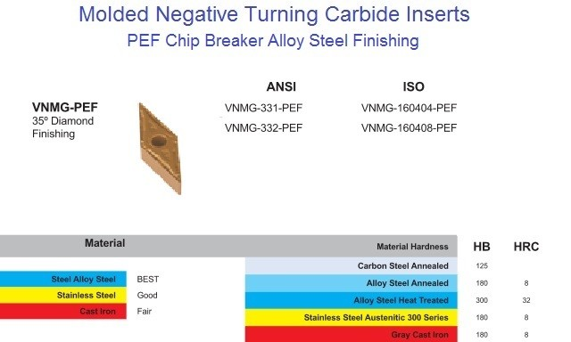 VNMG 331 332 PEF Carbide Insert for Steel, Alloy Steel, Stainless Steel Finishing