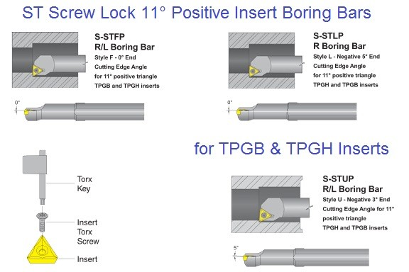S-STFP, S-STLP, S-STUP R/L for TPGB & TPGH Insert, Screw Lock Positive Insert Boring Bars